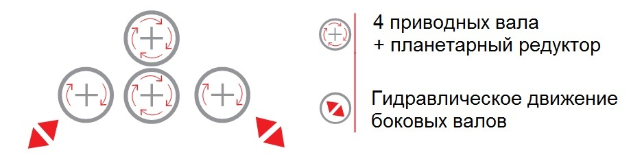 4R HC схема движения валов